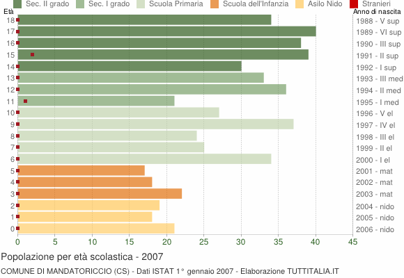 Grafico Popolazione in età scolastica - Mandatoriccio 2007