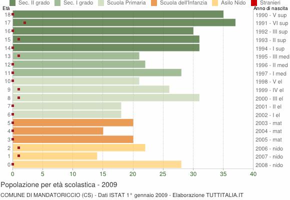 Grafico Popolazione in età scolastica - Mandatoriccio 2009