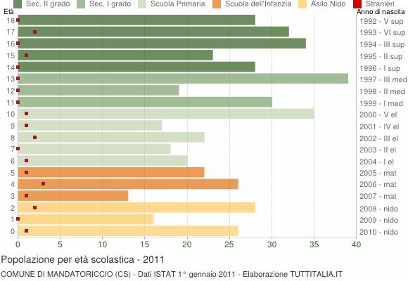 Grafico Popolazione in età scolastica - Mandatoriccio 2011