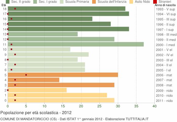 Grafico Popolazione in età scolastica - Mandatoriccio 2012