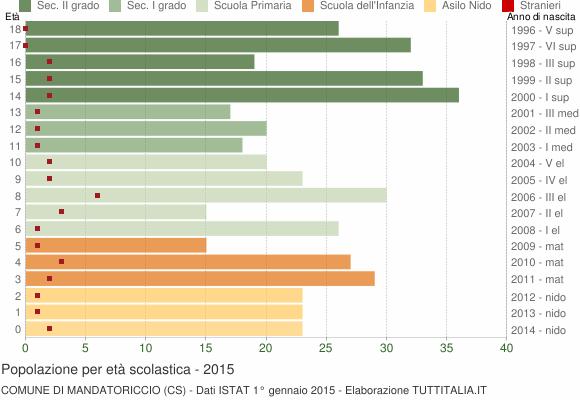 Grafico Popolazione in età scolastica - Mandatoriccio 2015