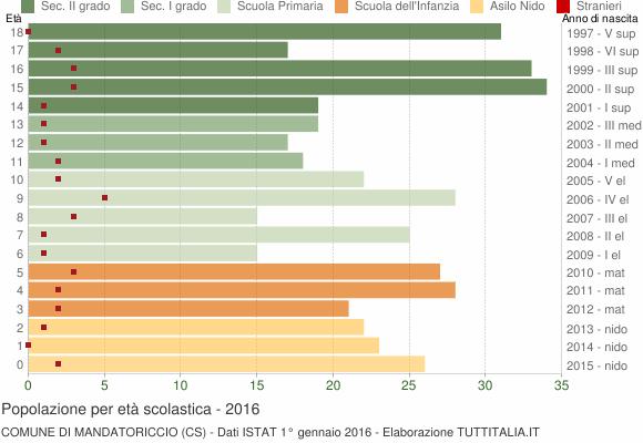Grafico Popolazione in età scolastica - Mandatoriccio 2016