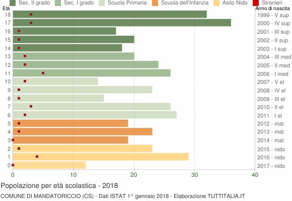 Grafico Popolazione in età scolastica - Mandatoriccio 2018