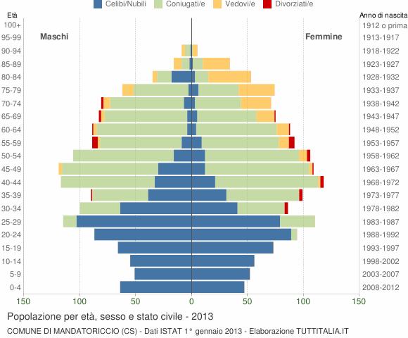 Grafico Popolazione per età, sesso e stato civile Comune di Mandatoriccio (CS)