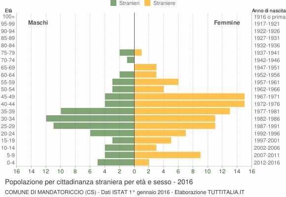 Grafico cittadini stranieri - Mandatoriccio 2016
