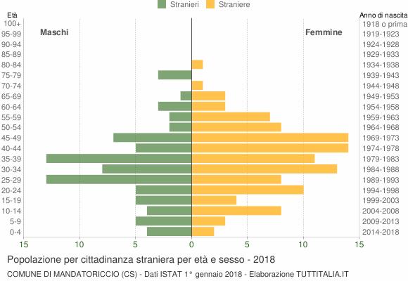 Grafico cittadini stranieri - Mandatoriccio 2018