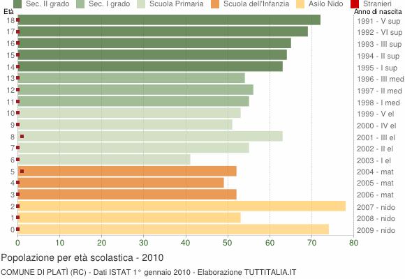 Grafico Popolazione in età scolastica - Platì 2010