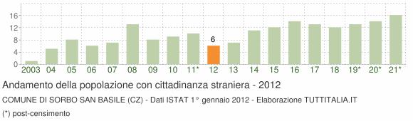Grafico andamento popolazione stranieri Comune di Sorbo San Basile (CZ)