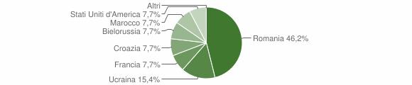Grafico cittadinanza stranieri - Sorbo San Basile 2008