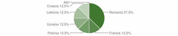 Grafico cittadinanza stranieri - Sorbo San Basile 2009