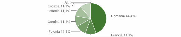 Grafico cittadinanza stranieri - Sorbo San Basile 2010