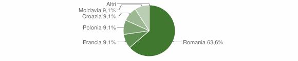 Grafico cittadinanza stranieri - Sorbo San Basile 2014