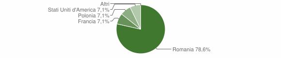 Grafico cittadinanza stranieri - Sorbo San Basile 2016