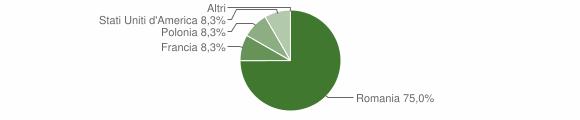Grafico cittadinanza stranieri - Sorbo San Basile 2018