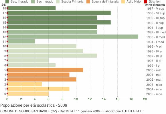 Grafico Popolazione in età scolastica - Sorbo San Basile 2006