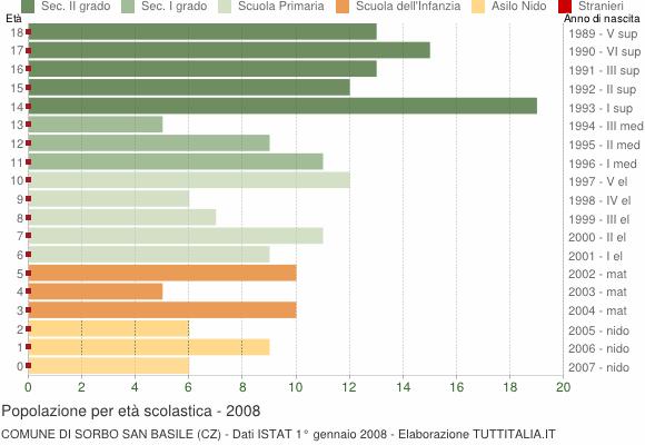 Grafico Popolazione in età scolastica - Sorbo San Basile 2008