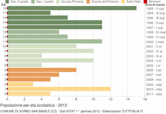 Grafico Popolazione in età scolastica - Sorbo San Basile 2012