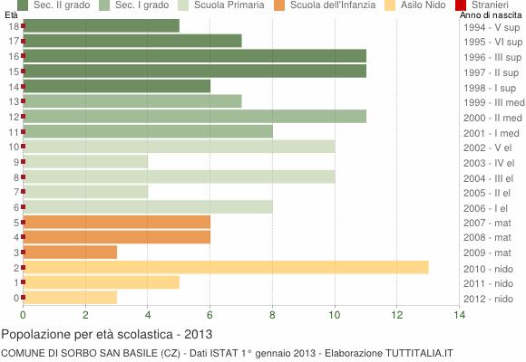 Grafico Popolazione in età scolastica - Sorbo San Basile 2013