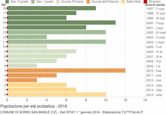 Grafico Popolazione in età scolastica - Sorbo San Basile 2016