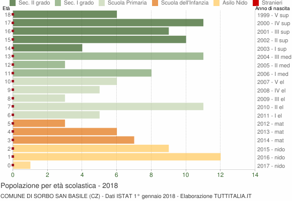 Grafico Popolazione in età scolastica - Sorbo San Basile 2018