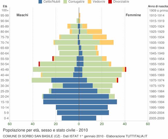 Grafico Popolazione per età, sesso e stato civile Comune di Sorbo San Basile (CZ)