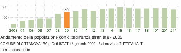 Grafico andamento popolazione stranieri Comune di Cittanova (RC)