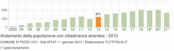 Grafico andamento popolazione stranieri Comune di Pizzo (VV)