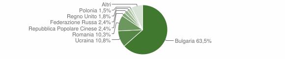 Grafico cittadinanza stranieri - Pizzo 2014