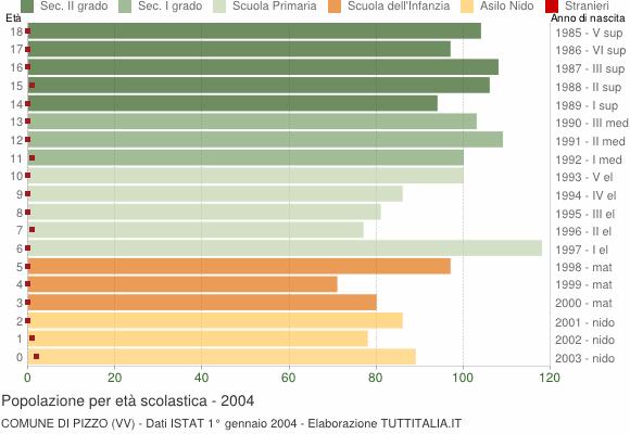 Grafico Popolazione in età scolastica - Pizzo 2004