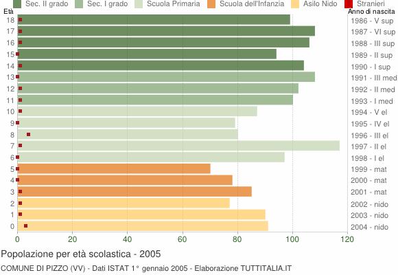 Grafico Popolazione in età scolastica - Pizzo 2005