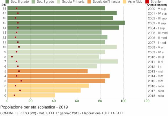 Grafico Popolazione in età scolastica - Pizzo 2019
