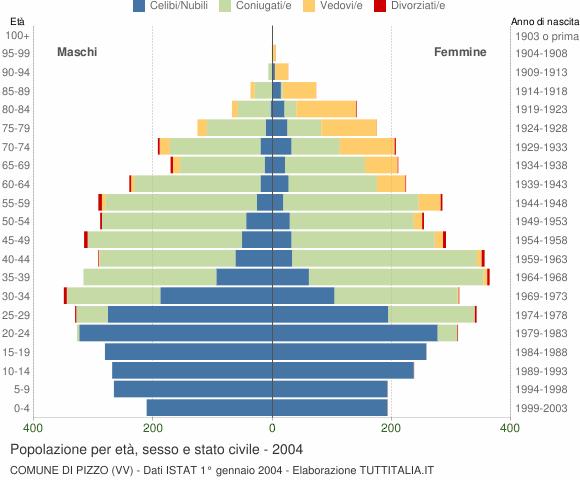 Grafico Popolazione per età, sesso e stato civile Comune di Pizzo (VV)