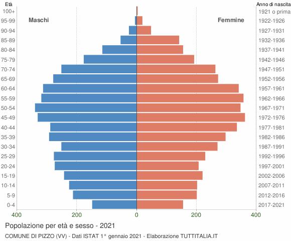 Grafico Popolazione per età e sesso Comune di Pizzo (VV)