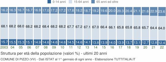 Grafico struttura della popolazione Comune di Pizzo (VV)