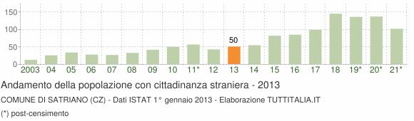 Grafico andamento popolazione stranieri Comune di Satriano (CZ)