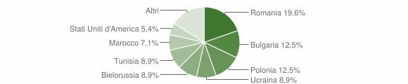 Grafico cittadinanza stranieri - Satriano 2011