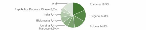 Grafico cittadinanza stranieri - Satriano 2014