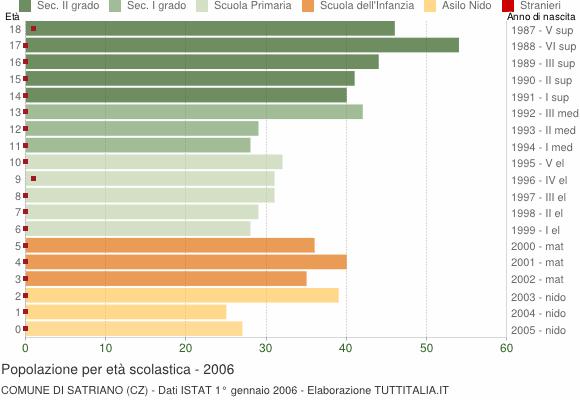 Grafico Popolazione in età scolastica - Satriano 2006