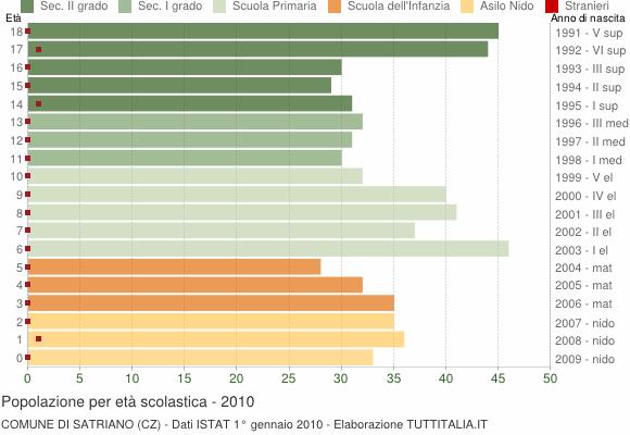 Grafico Popolazione in età scolastica - Satriano 2010