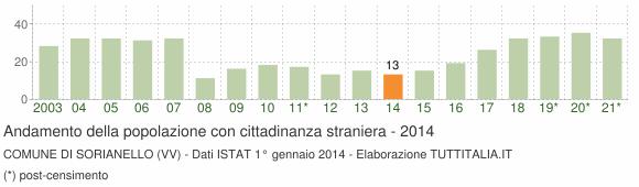 Grafico andamento popolazione stranieri Comune di Sorianello (VV)