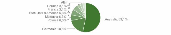 Grafico cittadinanza stranieri - Sorianello 2004