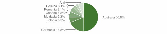 Grafico cittadinanza stranieri - Sorianello 2005