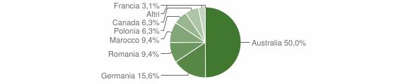 Grafico cittadinanza stranieri - Sorianello 2007