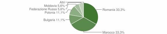 Grafico cittadinanza stranieri - Sorianello 2010