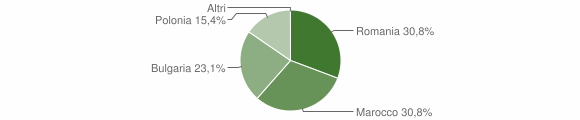 Grafico cittadinanza stranieri - Sorianello 2014