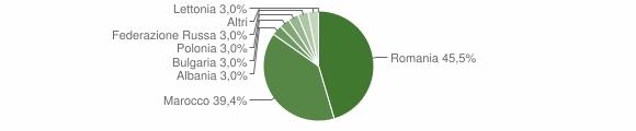 Grafico cittadinanza stranieri - Sorianello 2019