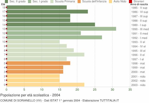 Grafico Popolazione in età scolastica - Sorianello 2004