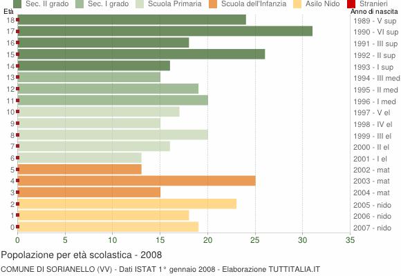 Grafico Popolazione in età scolastica - Sorianello 2008