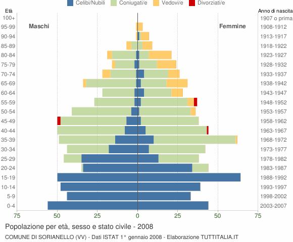Grafico Popolazione per età, sesso e stato civile Comune di Sorianello (VV)