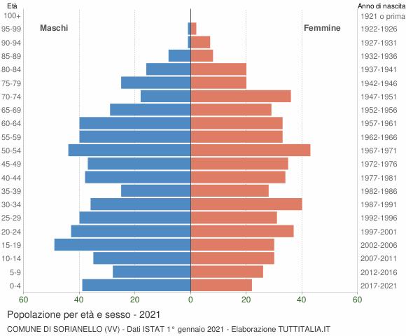 Grafico Popolazione per età e sesso Comune di Sorianello (VV)